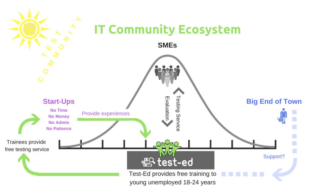 ITecosystem